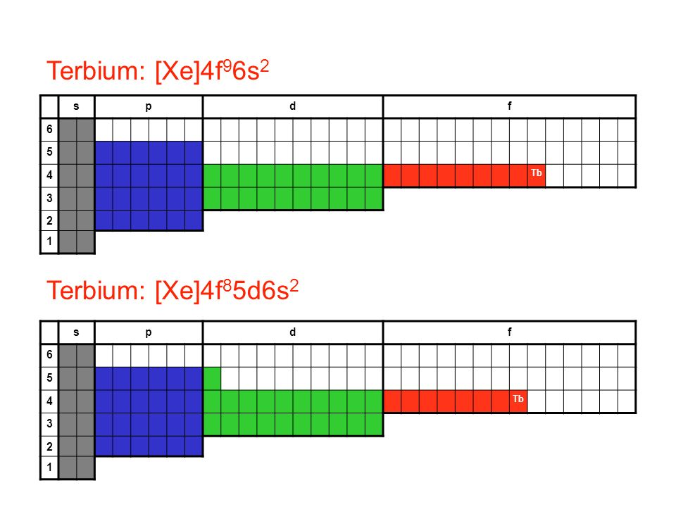 Terbium: [Xe]4f96s2 Terbium: [Xe]4f85d6s2 s p d f 6 5 4 3 2 1 s p d f